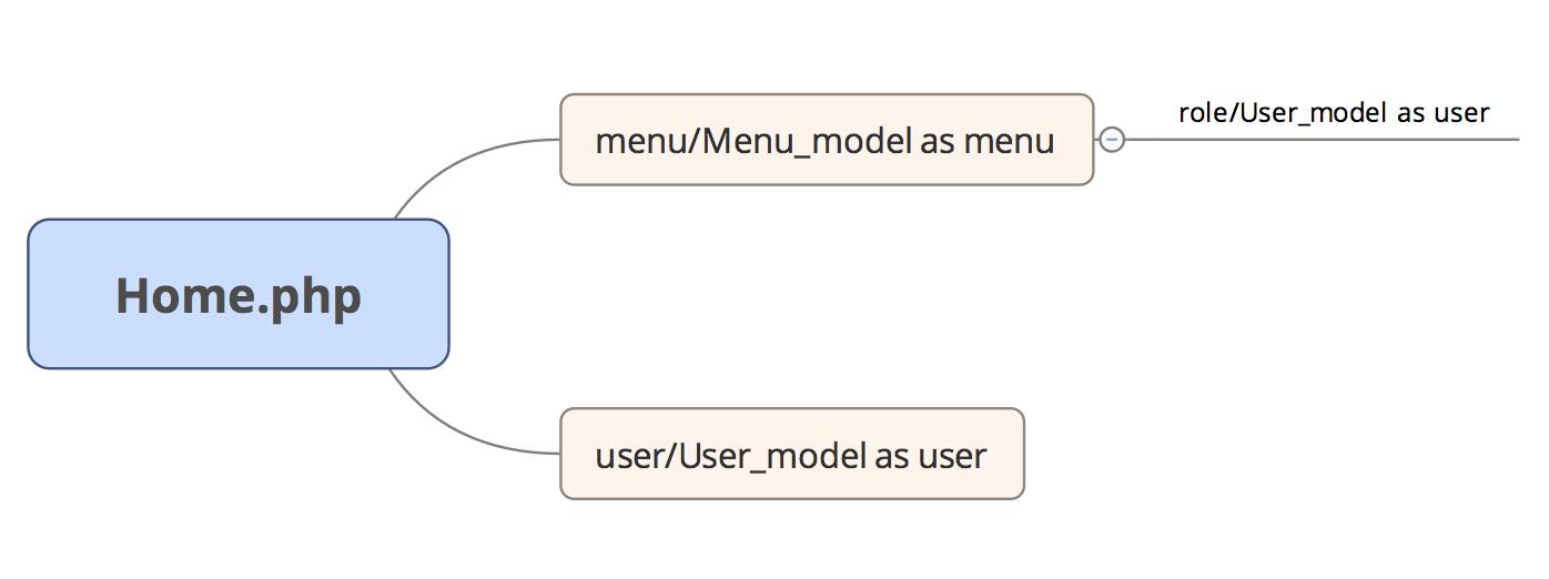 [优化] [CI代码解读] $this->load->model() 问题
