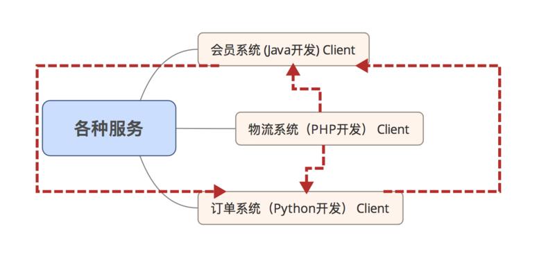 PHP程序员如何简单的开展服务治理架构(三)